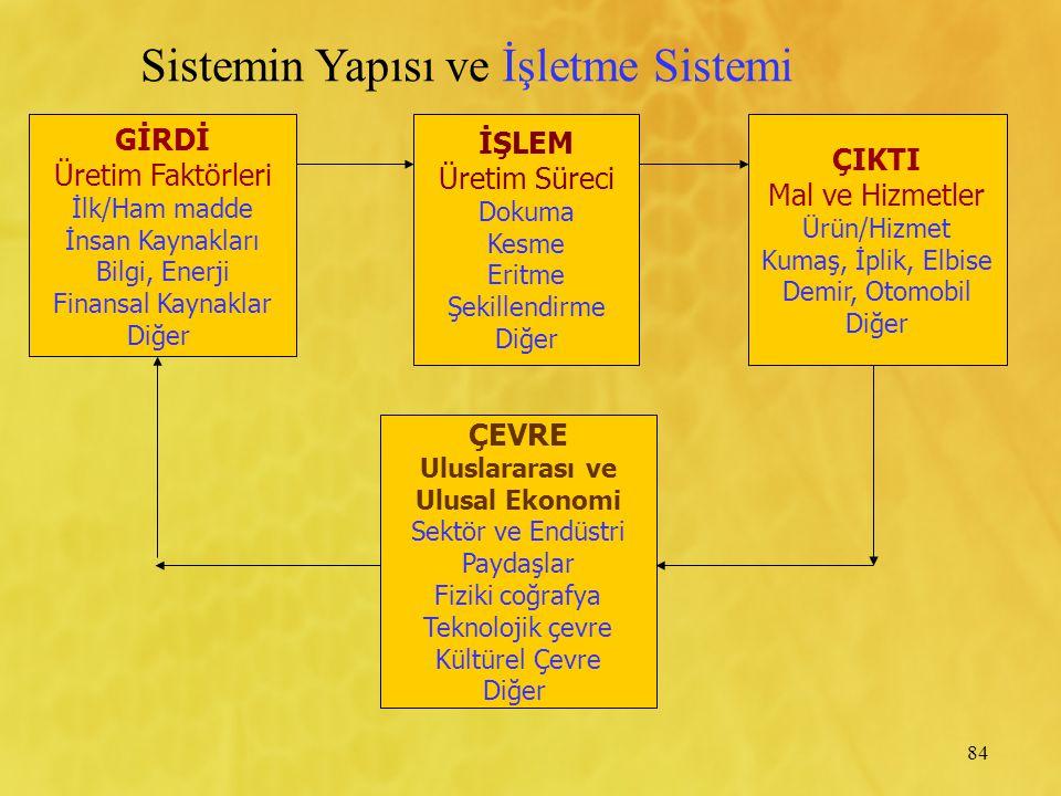 Sistemin Yapısı ve İşletme Sistemi