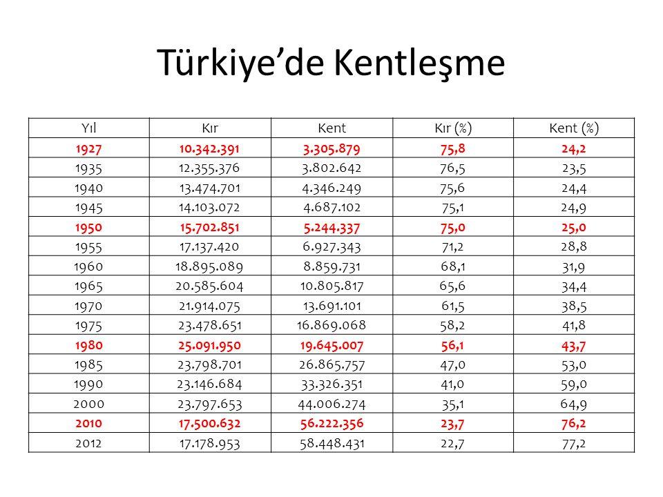 Türkiye'de Kentleşme Yıl Kır Kent Kır (%) Kent (%) 1927 10.342.391