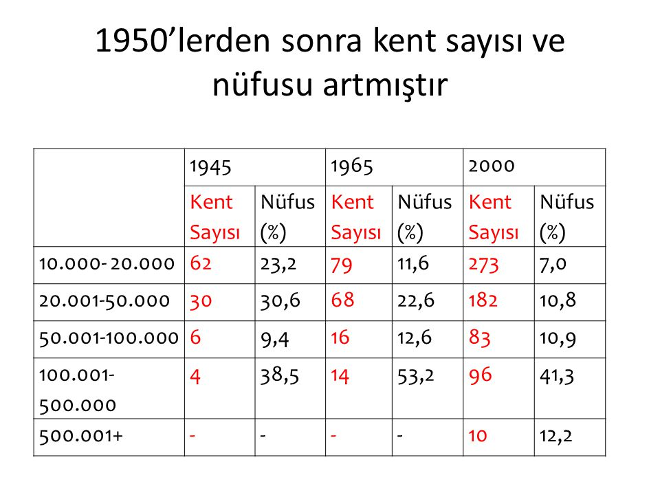 1950'lerden sonra kent sayısı ve nüfusu artmıştır