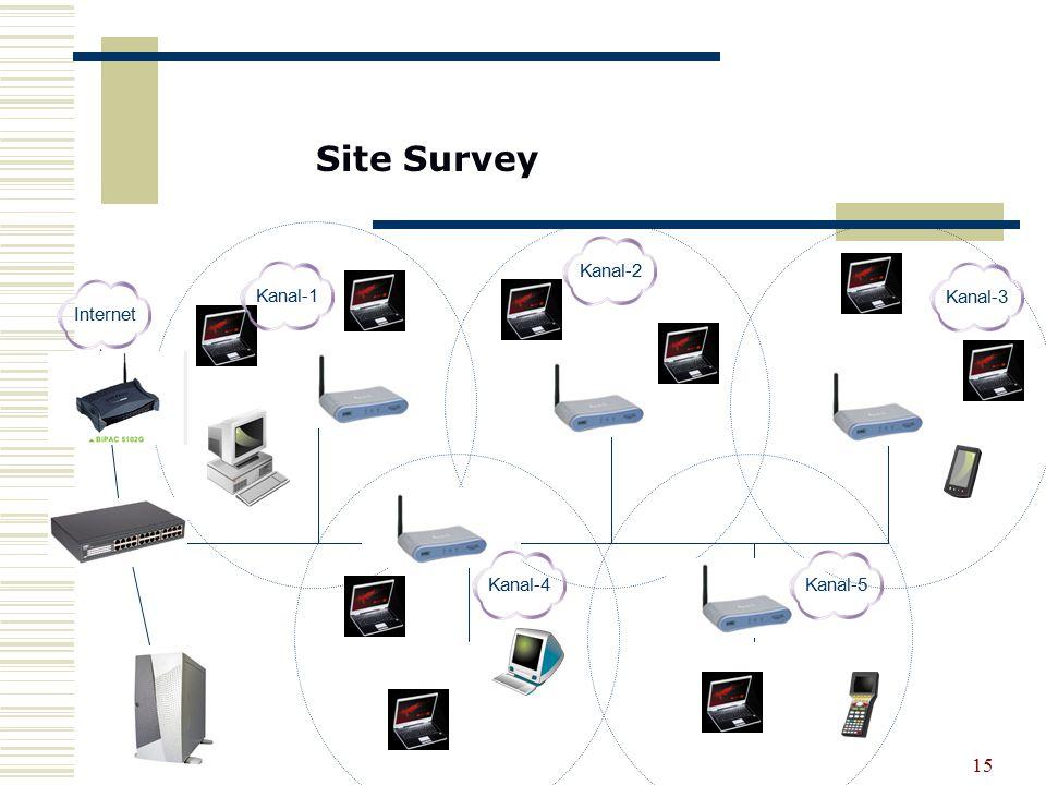 Site Survey Kanal-2 Kanal-1 Kanal-3 Internet Kanal-4 Kanal-5