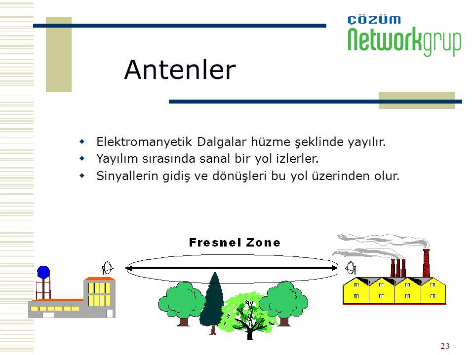 Antenler Elektromanyetik Dalgalar hüzme şeklinde yayılır.