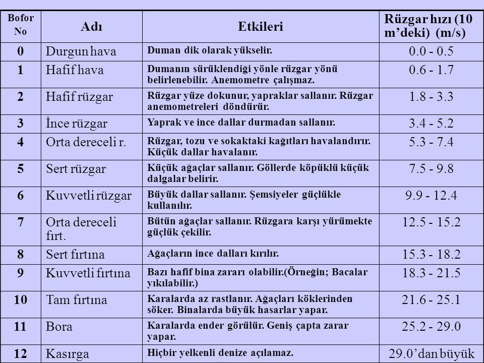 Rüzgar hızı (10 m'deki) (m/s) Durgun hava 0.0 - 0.5 1 Hafif hava