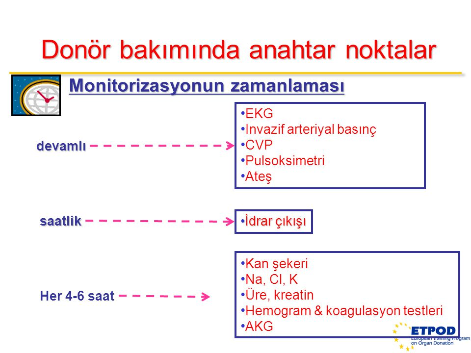 Monitorizasyonun zamanlaması