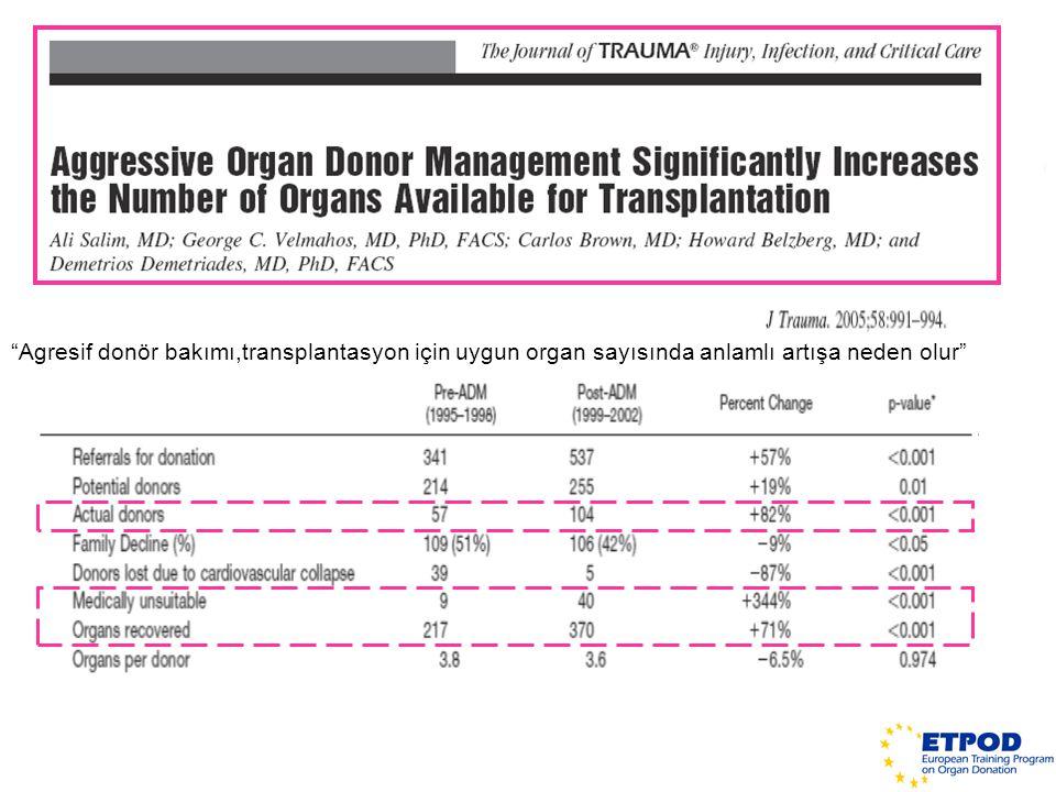 Agresif donör bakımı,transplantasyon için uygun organ sayısında anlamlı artışa neden olur