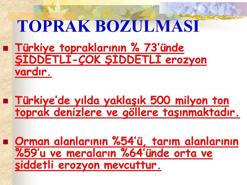 TOPRAK BOZULMASI Türkiye topraklarının % 73'ünde ŞİDDETLİ-ÇOK ŞİDDETLİ erozyon vardır.