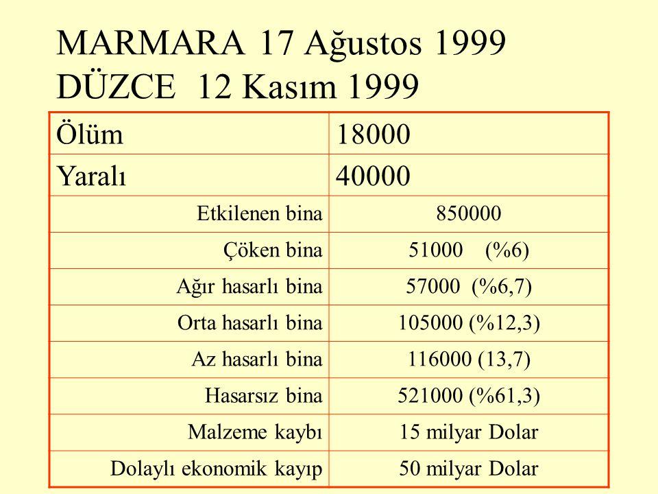 MARMARA 17 Ağustos 1999 DÜZCE 12 Kasım 1999