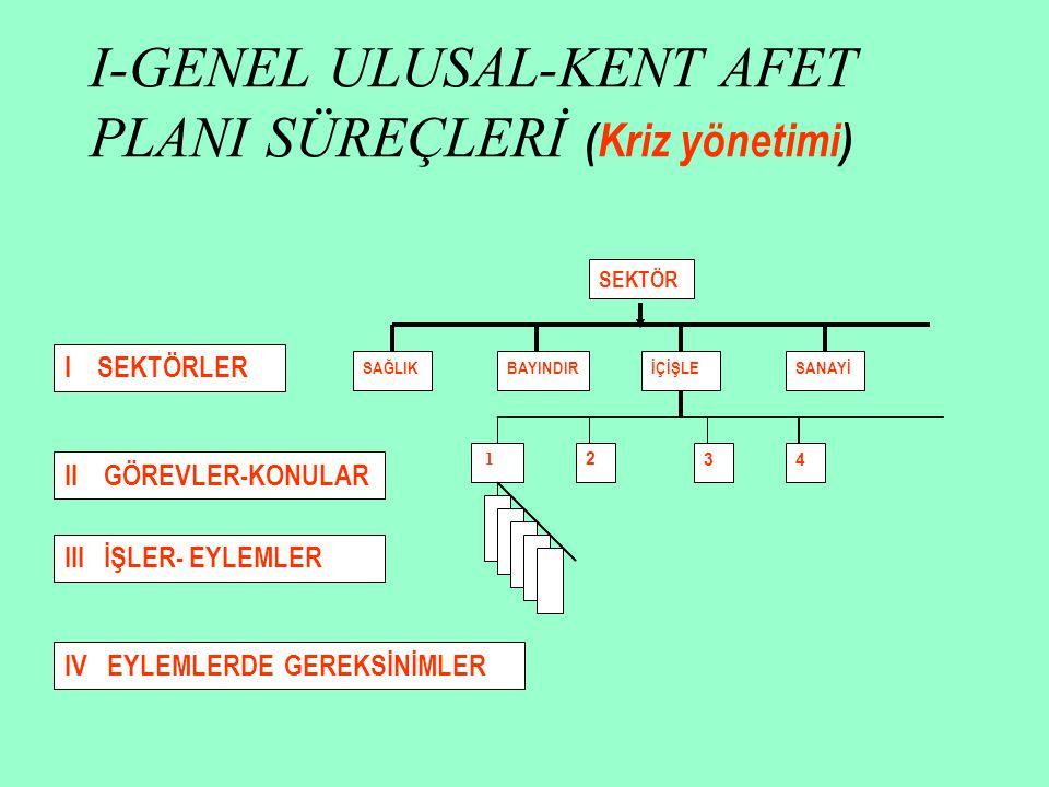 I-GENEL ULUSAL-KENT AFET PLANI SÜREÇLERİ (Kriz yönetimi)