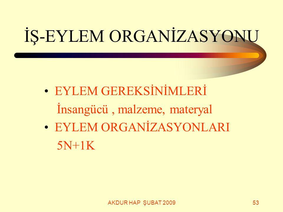 İŞ-EYLEM ORGANİZASYONU