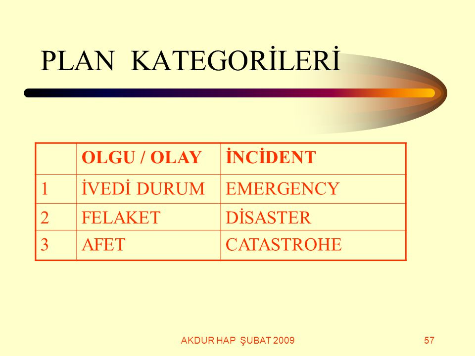PLAN KATEGORİLERİ OLGU / OLAY İNCİDENT 1 İVEDİ DURUM EMERGENCY 2