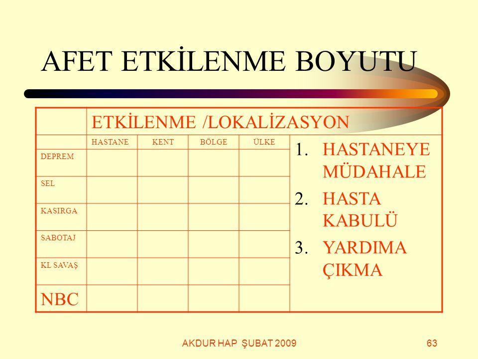 AFET ETKİLENME BOYUTU ETKİLENME /LOKALİZASYON HASTANEYE MÜDAHALE