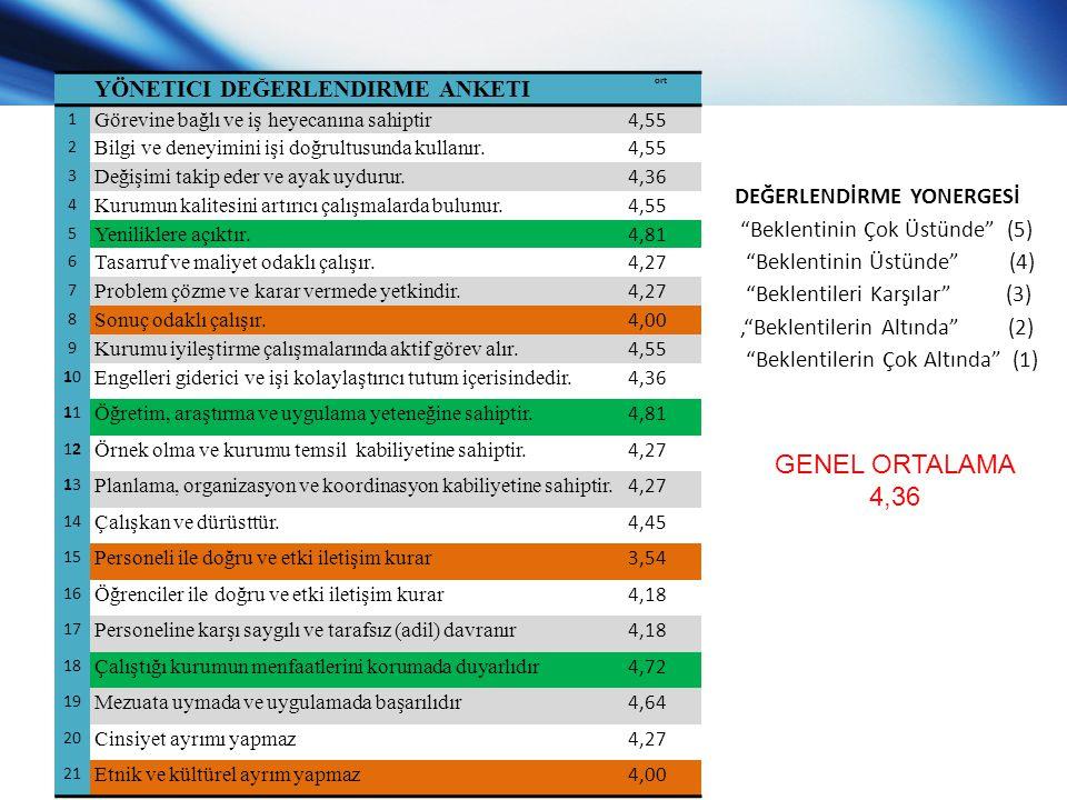 GENEL ORTALAMA 4,36 DEĞERLENDİRME YONERGESİ