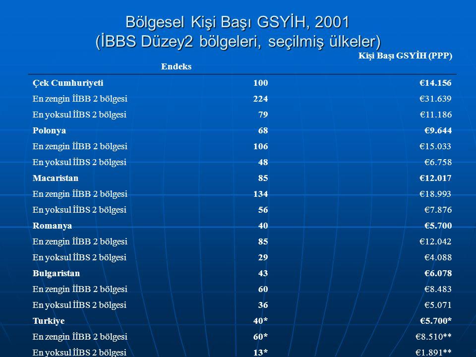 Bölgesel Kişi Başı GSYİH, 2001 (İBBS Düzey2 bölgeleri, seçilmiş ülkeler)