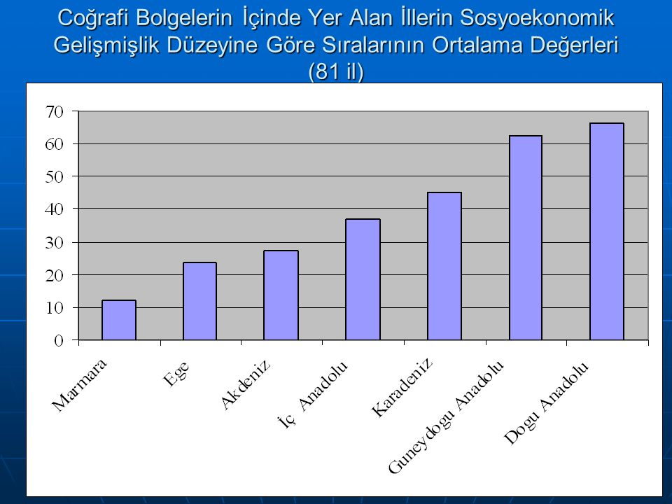 Coğrafi Bolgelerin İçinde Yer Alan İllerin Sosyoekonomik Gelişmişlik Düzeyine Göre Sıralarının Ortalama Değerleri (81 il)