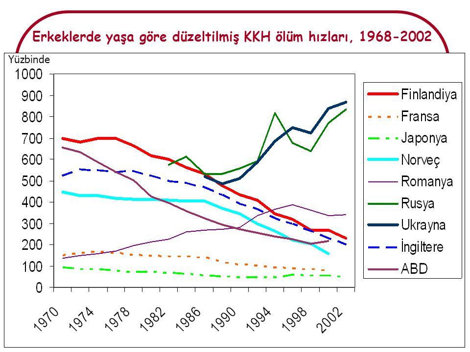 Erkeklerde yaşa göre düzeltilmiş KKH ölüm hızları, 1968-2002