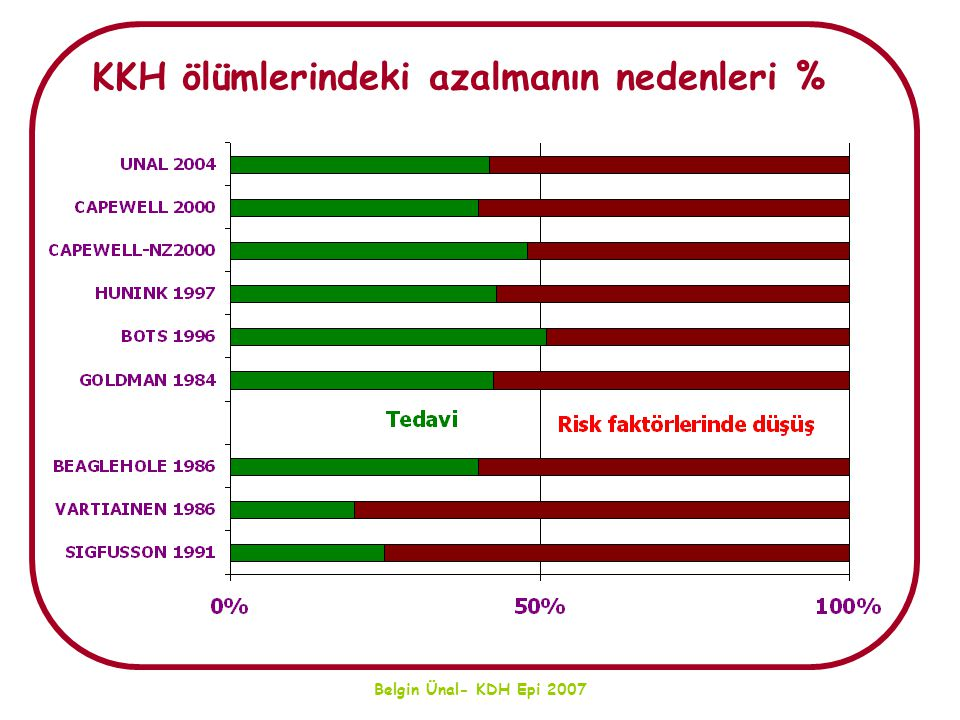 KKH ölümlerindeki azalmanın nedenleri %