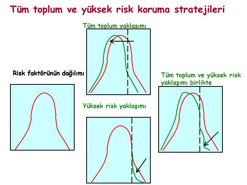 Tüm toplum ve yüksek risk koruma stratejileri