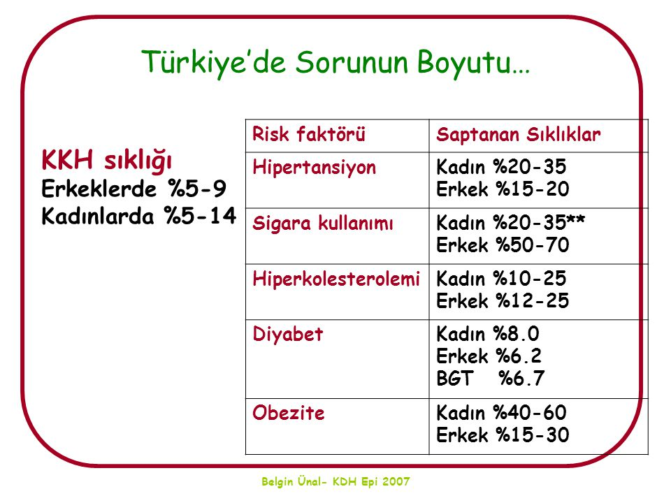 Türkiye'de Sorunun Boyutu…