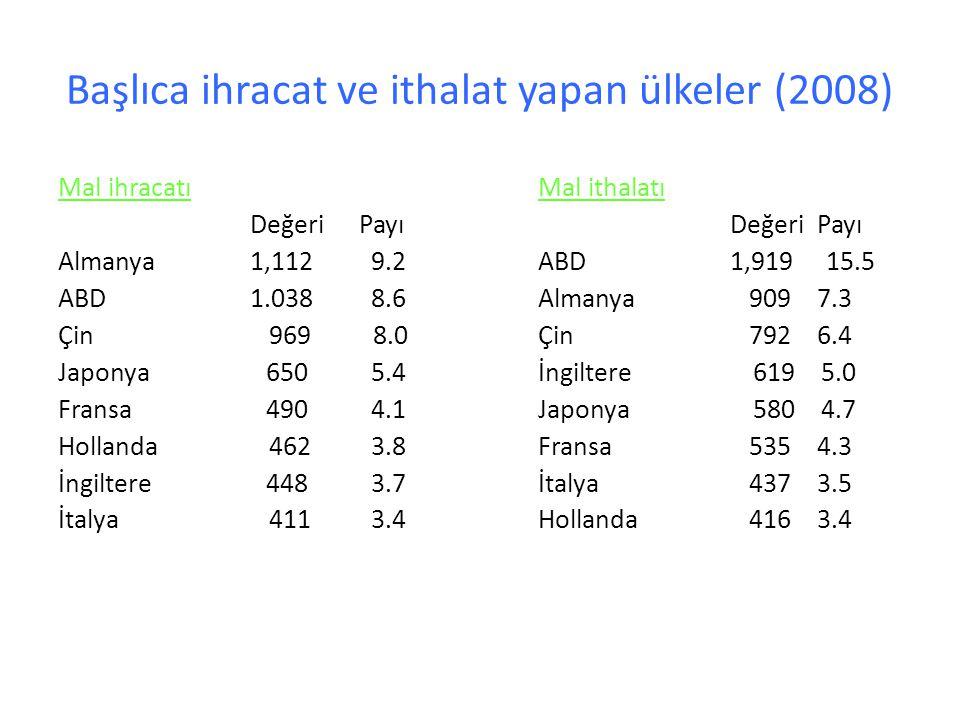 Başlıca ihracat ve ithalat yapan ülkeler (2008)