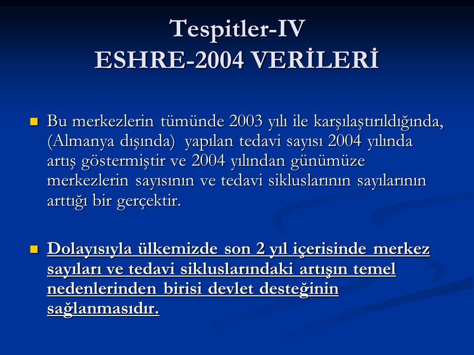 Tespitler-IV ESHRE-2004 VERİLERİ