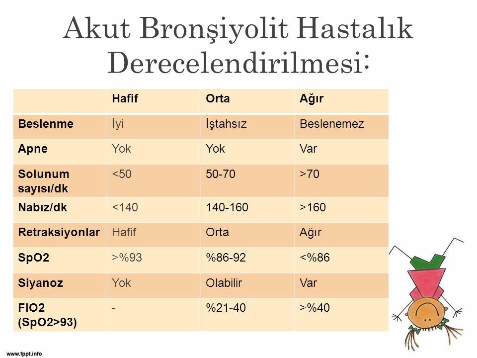 Akut Bronşiyolit Hastalık Derecelendirilmesi: