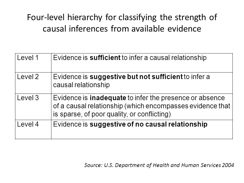 Four-level hierarchy for classifying the strength of causal inferences from available evidence