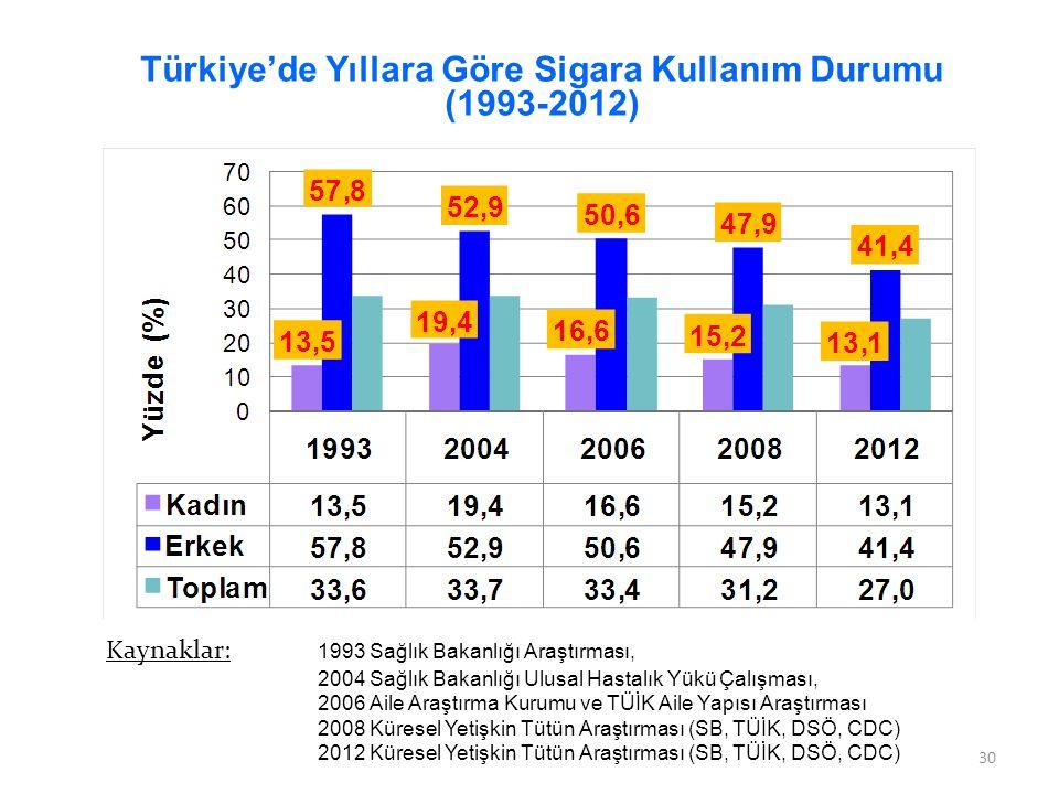 Türkiye'de Yıllara Göre Sigara Kullanım Durumu (1993-2012)