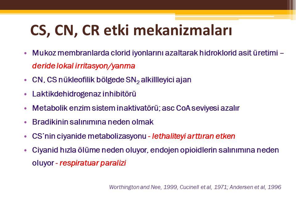 CS, CN, CR etki mekanizmaları