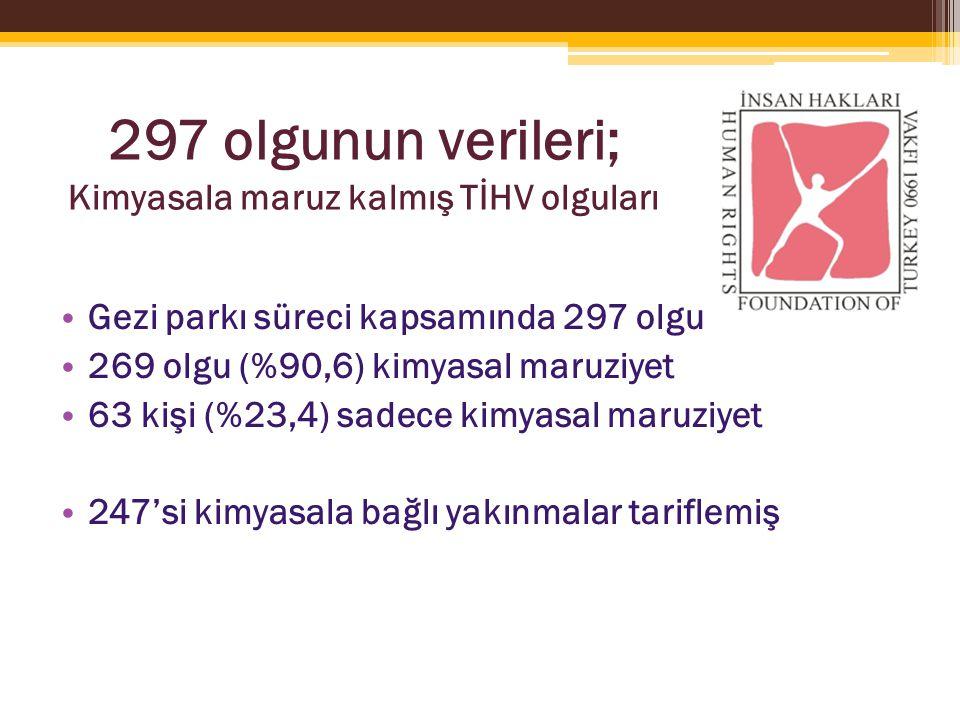 297 olgunun verileri; Kimyasala maruz kalmış TİHV olguları