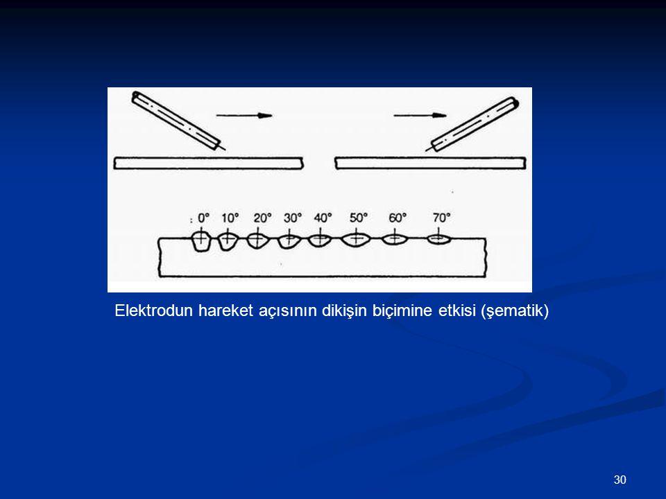 Elektrodun hareket açısının dikişin biçimine etkisi (şematik)
