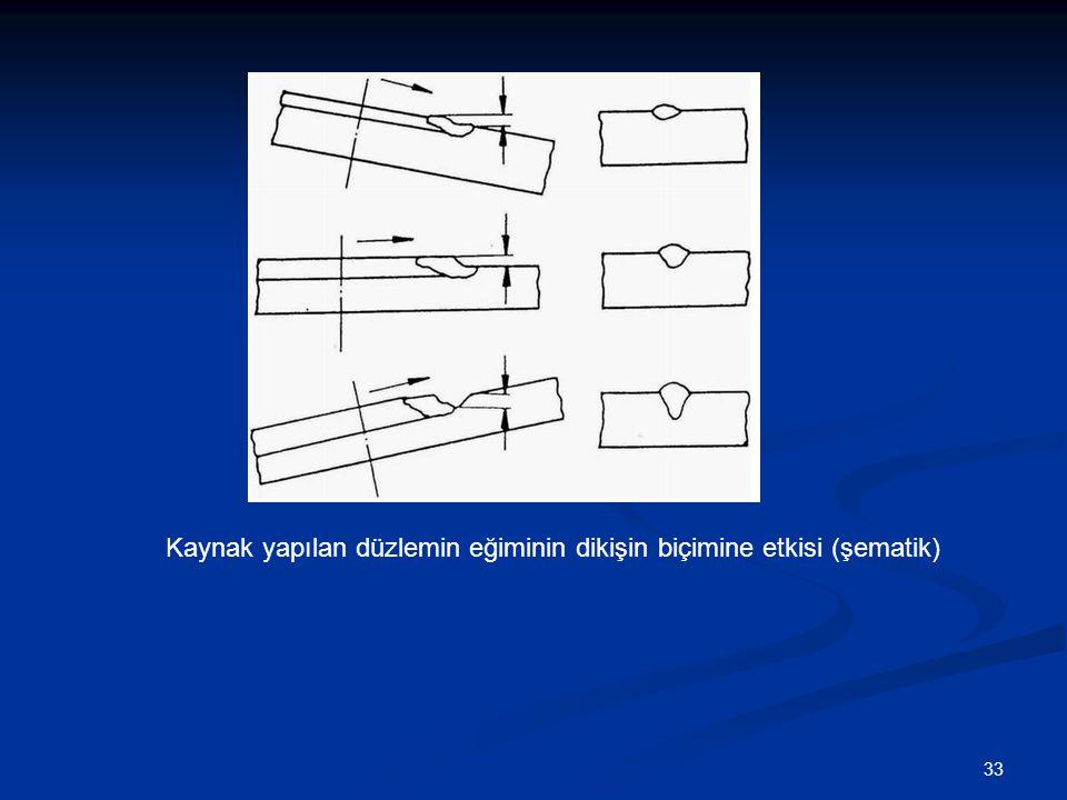 Kaynak yapılan düzlemin eğiminin dikişin biçimine etkisi (şematik)