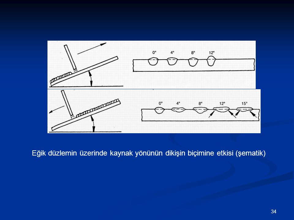 Eğik düzlemin üzerinde kaynak yönünün dikişin biçimine etkisi (şematik)