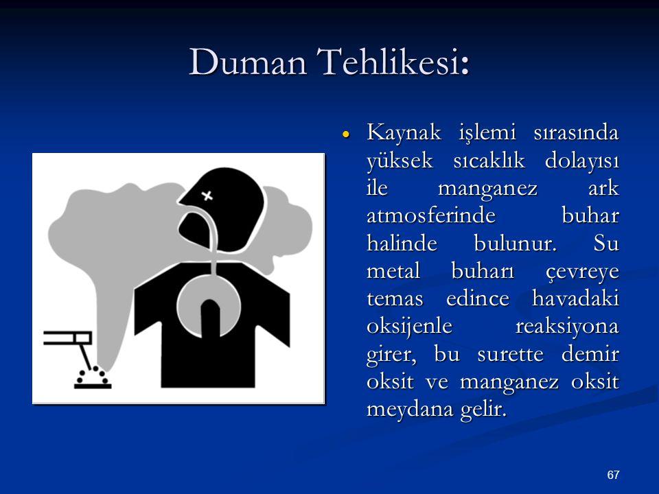 Duman Tehlikesi: