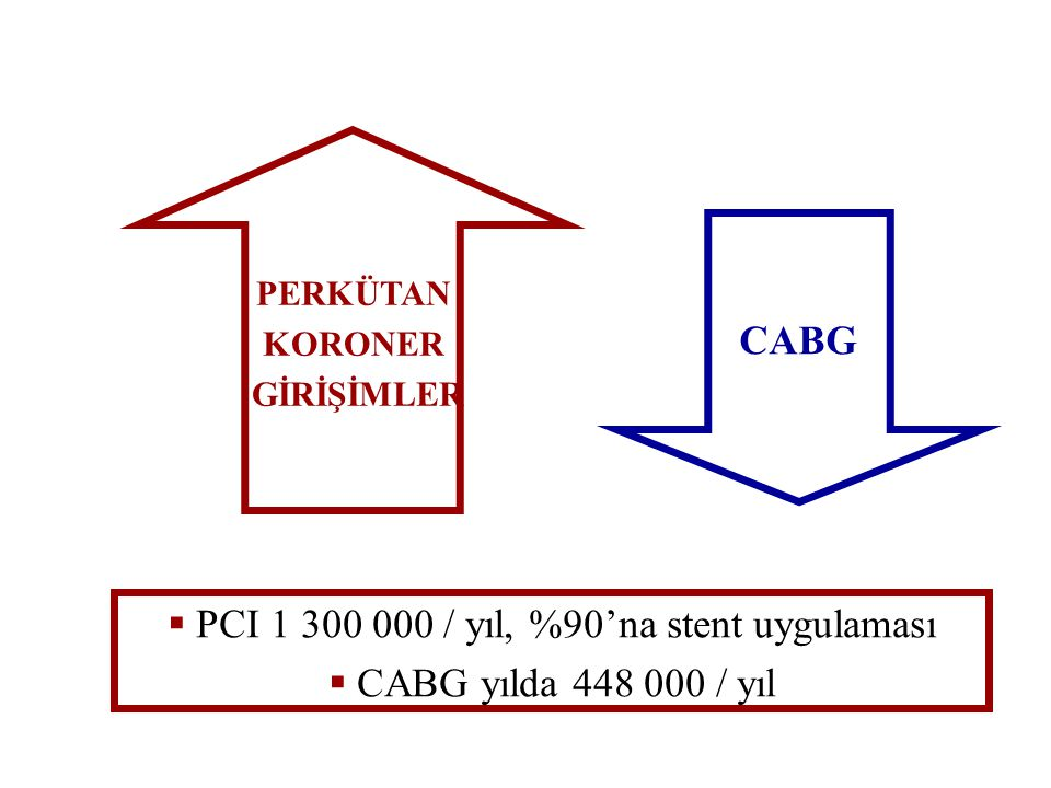 PCI 1 300 000 / yıl, %90'na stent uygulaması