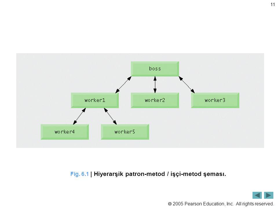 Fig. 6.1 | Hiyerarşik patron-metod / işçi-metod şeması.