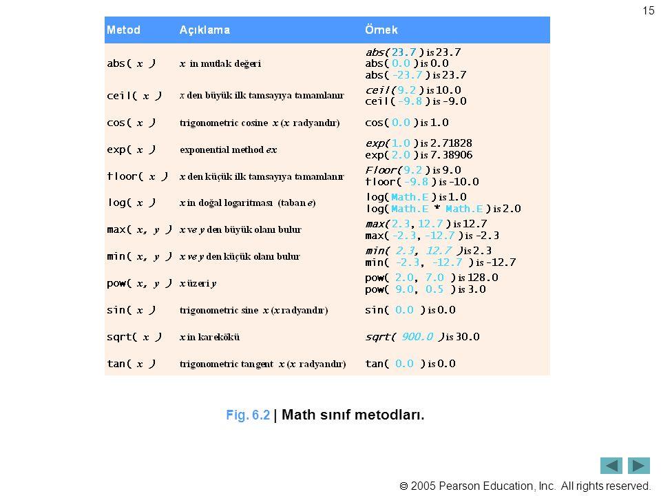 Fig. 6.2 | Math sınıf metodları.