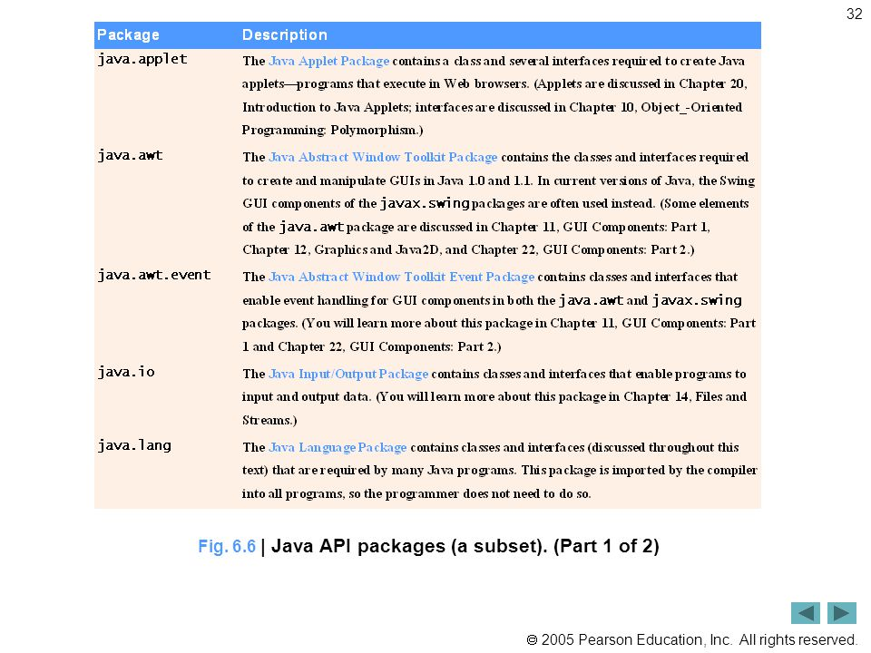 Fig. 6.6 | Java API packages (a subset). (Part 1 of 2)