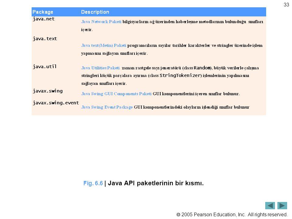 Fig. 6.6 | Java API paketlerinin bir kısmı.