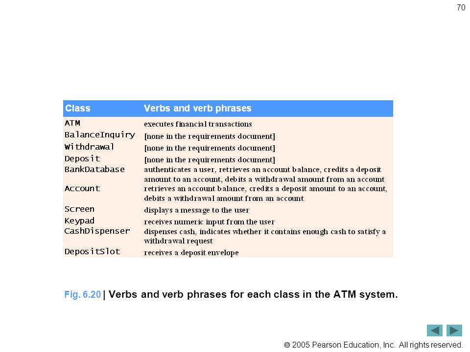 Fig. 6.20 | Verbs and verb phrases for each class in the ATM system.