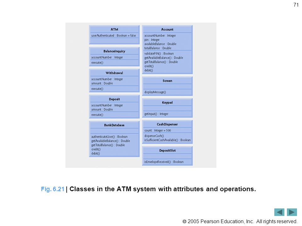 Fig. 6.21 | Classes in the ATM system with attributes and operations.