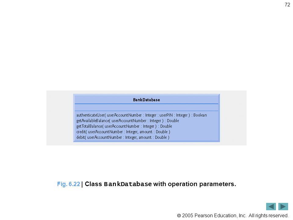Fig. 6.22 | Class BankDatabase with operation parameters.