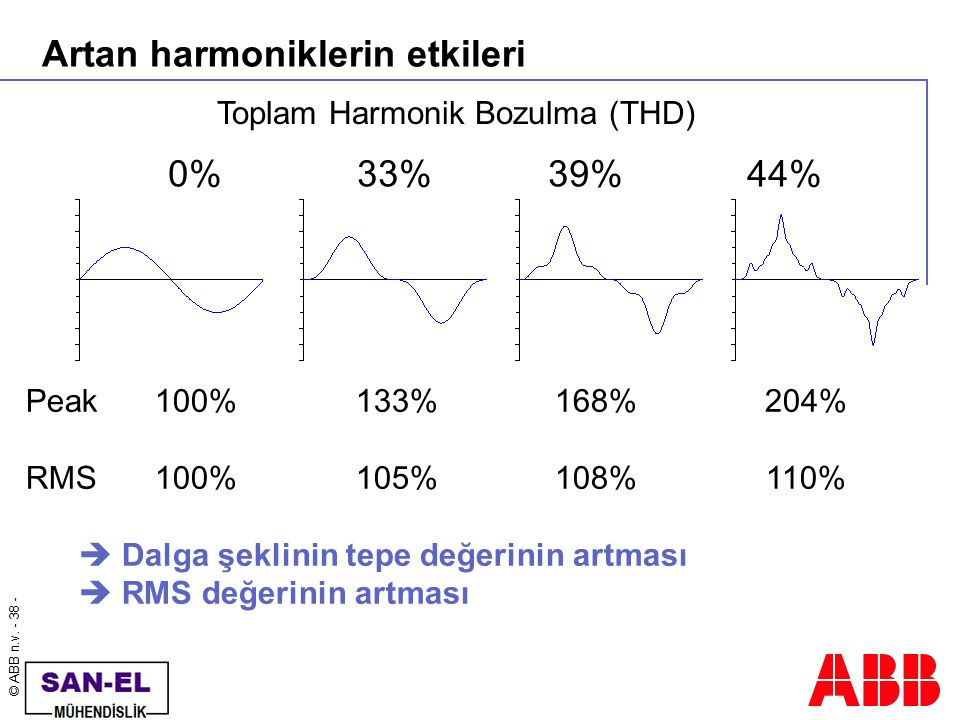 Artan harmoniklerin etkileri