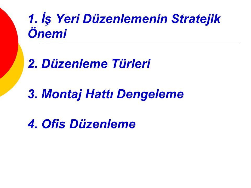 1. İş Yeri Düzenlemenin Stratejik Önemi 2. Düzenleme Türleri 3