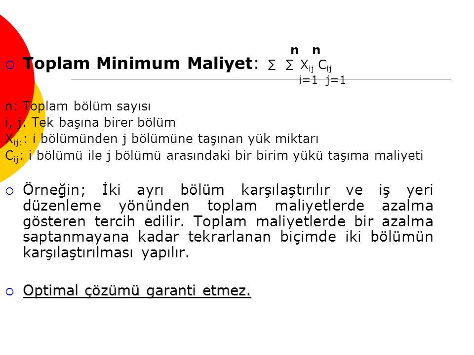 Toplam Minimum Maliyet: ∑ ∑ Xij Cij i=1 j=1