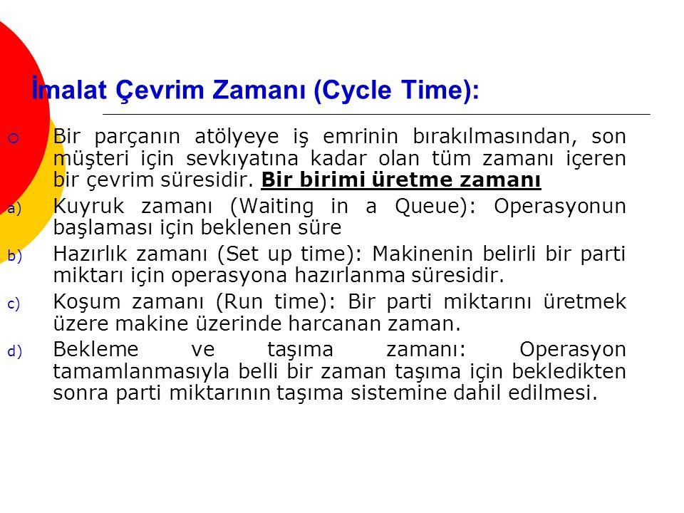 İmalat Çevrim Zamanı (Cycle Time):