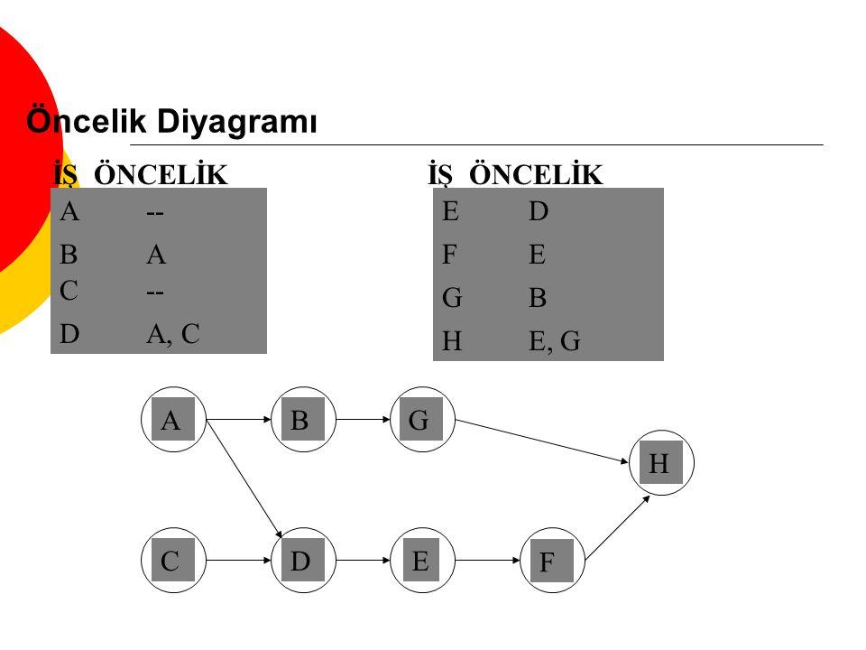 Öncelik Diyagramı İŞ ÖNCELİK İŞ ÖNCELİK A -- E D B A F E C -- G B