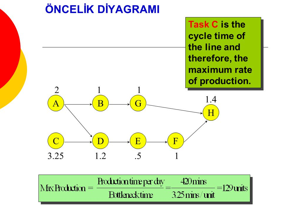 ÖNCELİK DİYAGRAMI Task C is the cycle time of the line and therefore, the maximum rate of production.