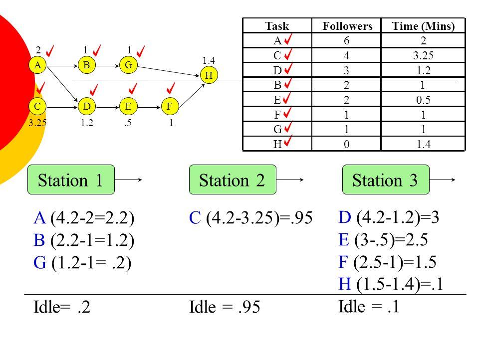 C (4.2-3.25)=.95 Idle = .95 D (4.2-1.2)=3 E (3-.5)=2.5 F (2.5-1)=1.5