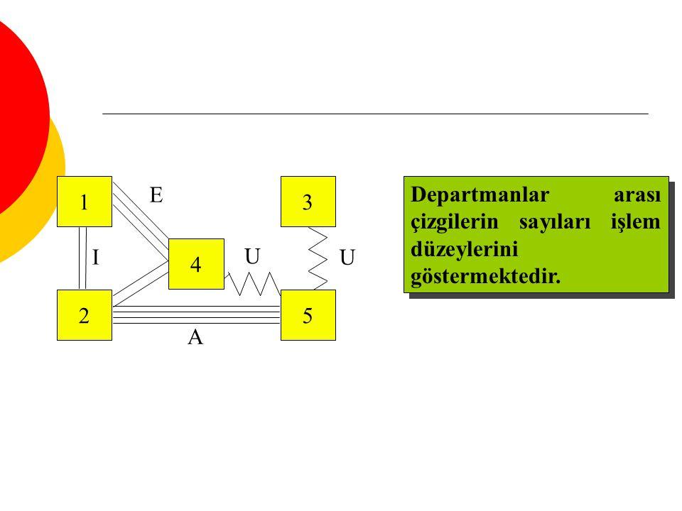 1 2 4 3 5 U E A I Departmanlar arası çizgilerin sayıları işlem düzeylerini göstermektedir. 13