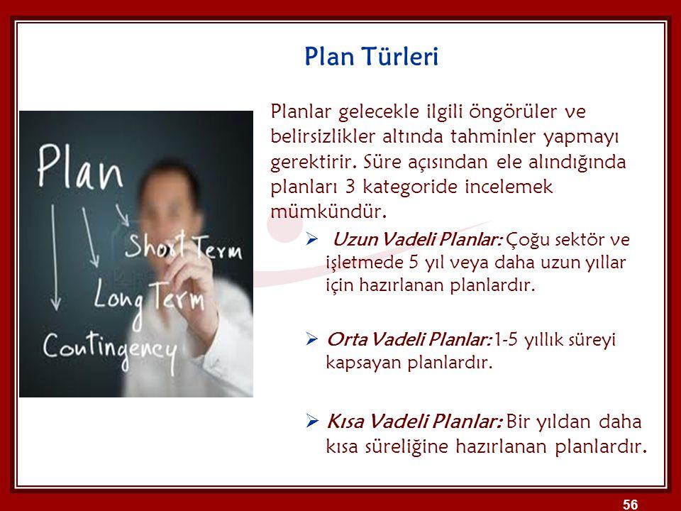 Plan Türleri