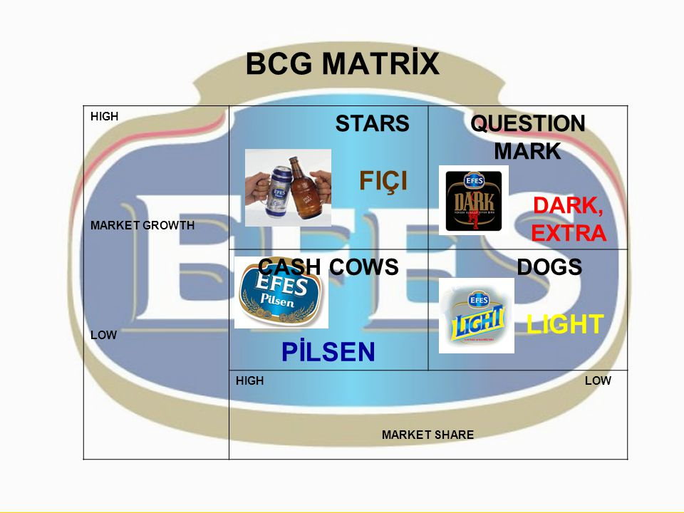 BCG MATRİX STARS FIÇI QUESTION MARK DARK, EXTRA CASH COWS PİLSEN DOGS